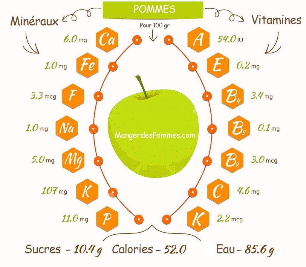 manger des pommes nutrition vitamines et minéraux