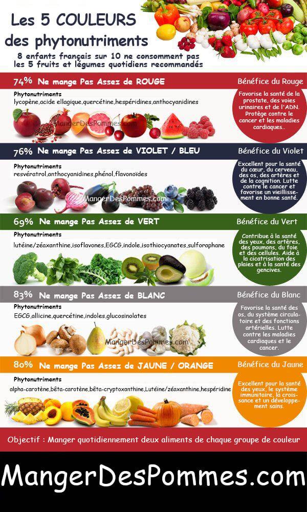 Tableaux des phytonutriments antioxydants, manger des pommes